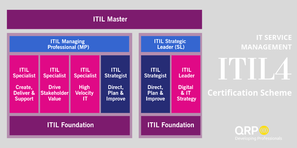 itilv4 it service management