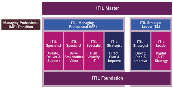 itil4-managing-professional-mp-transition