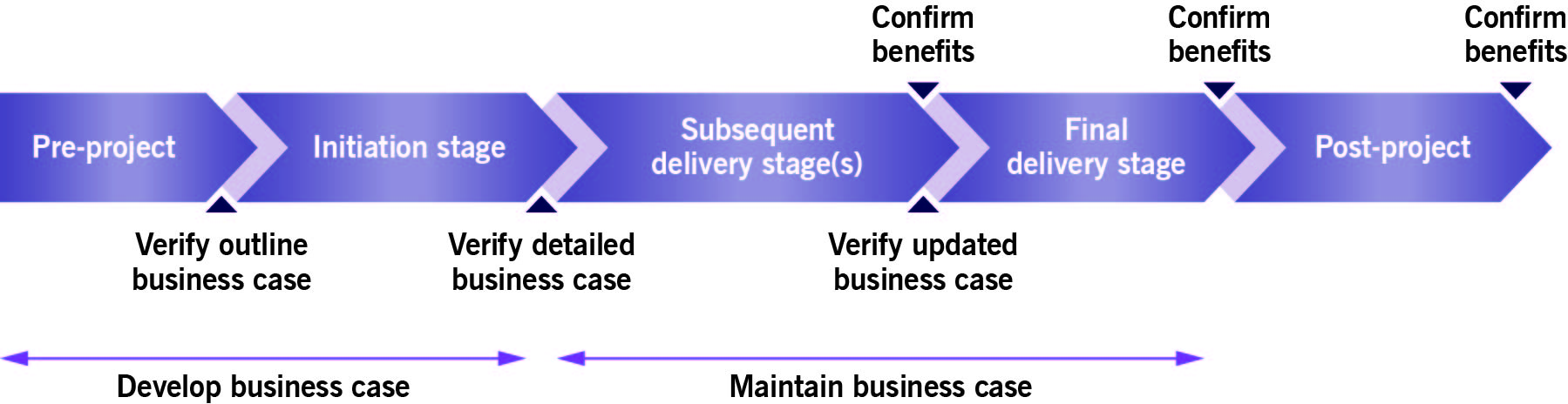 PRINCE2_Business-Case-development-path