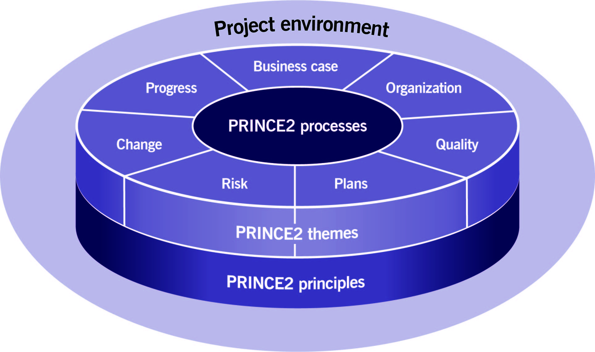 PRINCE2_Structure-PRINCE2