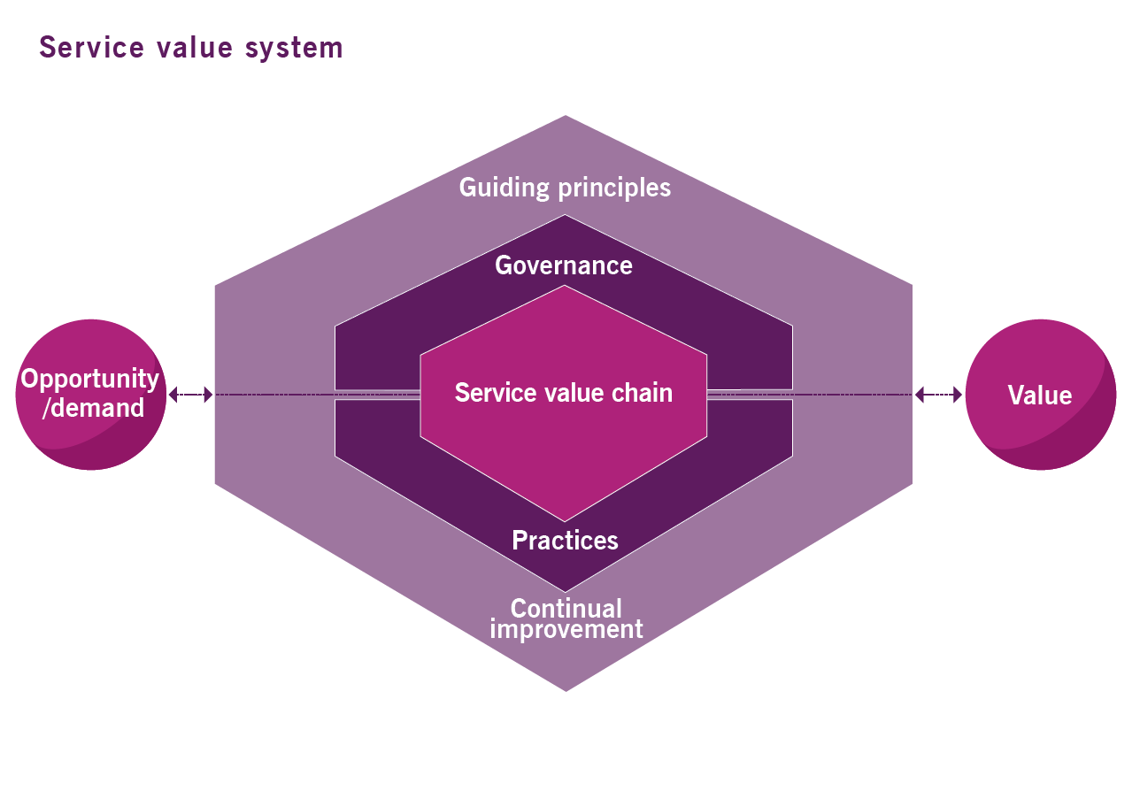 itil4-service-value-system