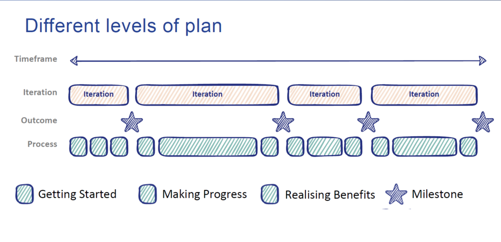 agile-change-management-different-levels-of-plans