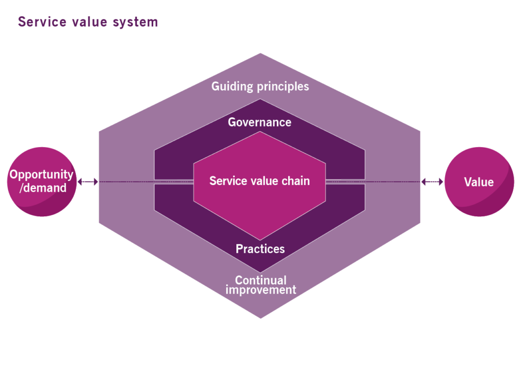 itil-4-service-value-system