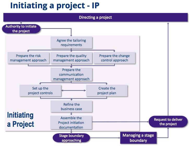 Projektleitdokumentation PID.