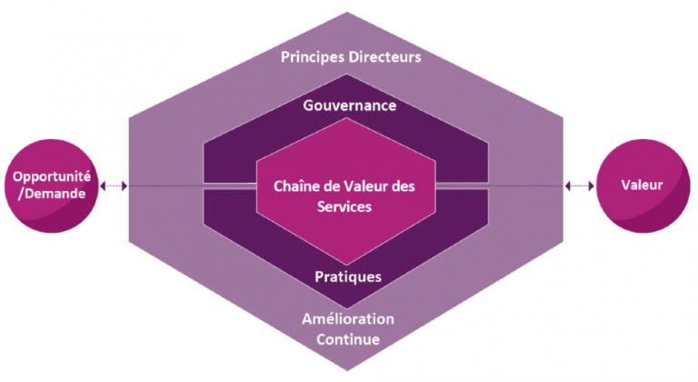 itil4-chaine-valeur-services