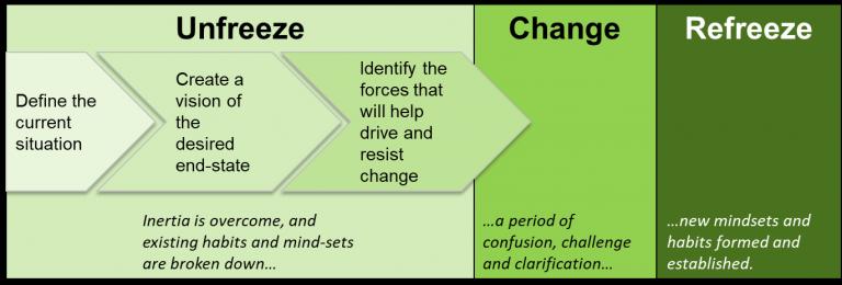 Modele-de-changement