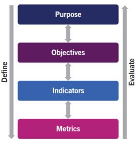 itil-dpi-metric-cascade