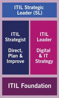 itil 4 strategic leader
