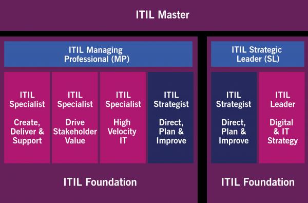 ITIL4_ITIL-v4-Zertifizierungsschema