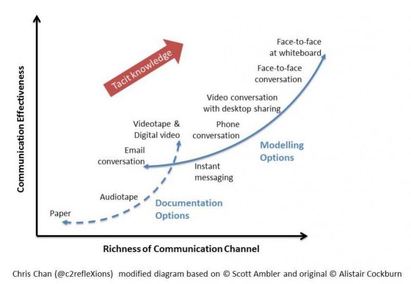 scrum-canal-de-communication