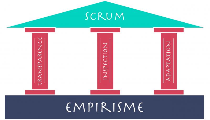 Scrum-Empirisme
