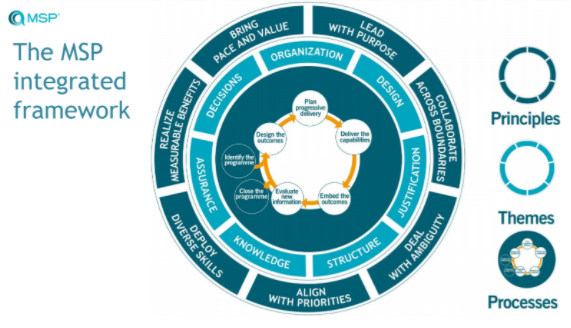 msp 5 framework