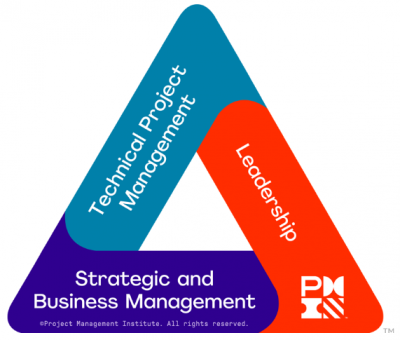 PMP-PMI-Talent-Triangle-Examen-PMP