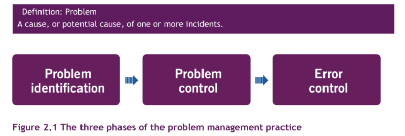 problem-management-definition