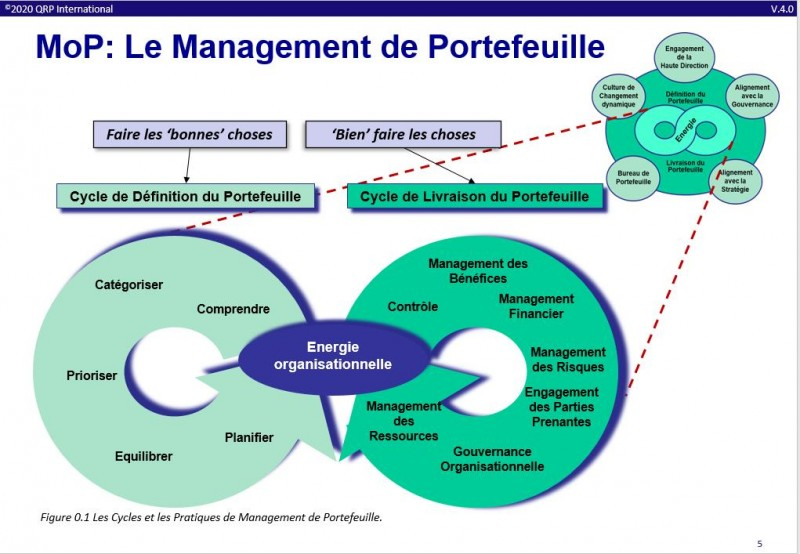 mop management portefeuille
