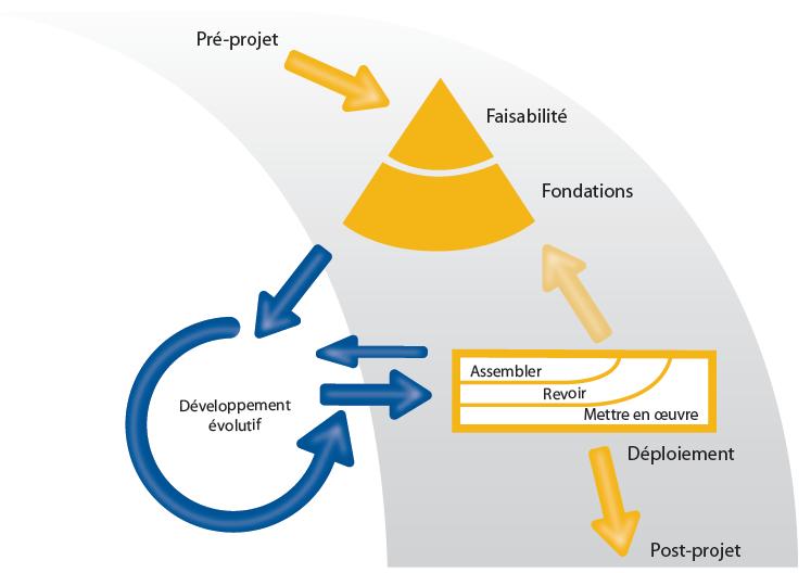 Agile-Pm-DSDM-Processus