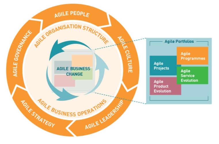 AgilePM-Framework-Agile-Business