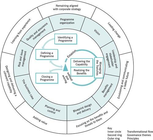 MSP-flux-transformationnel